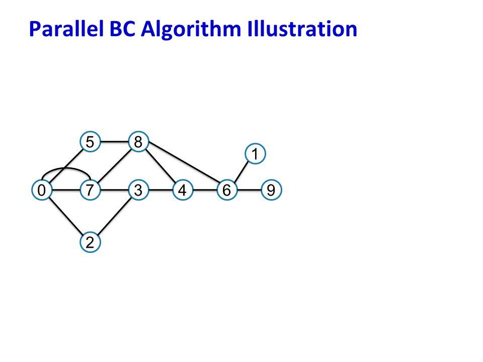 Parallel BC Algorithm Illustration 07 5 3 8 2 46 1 9