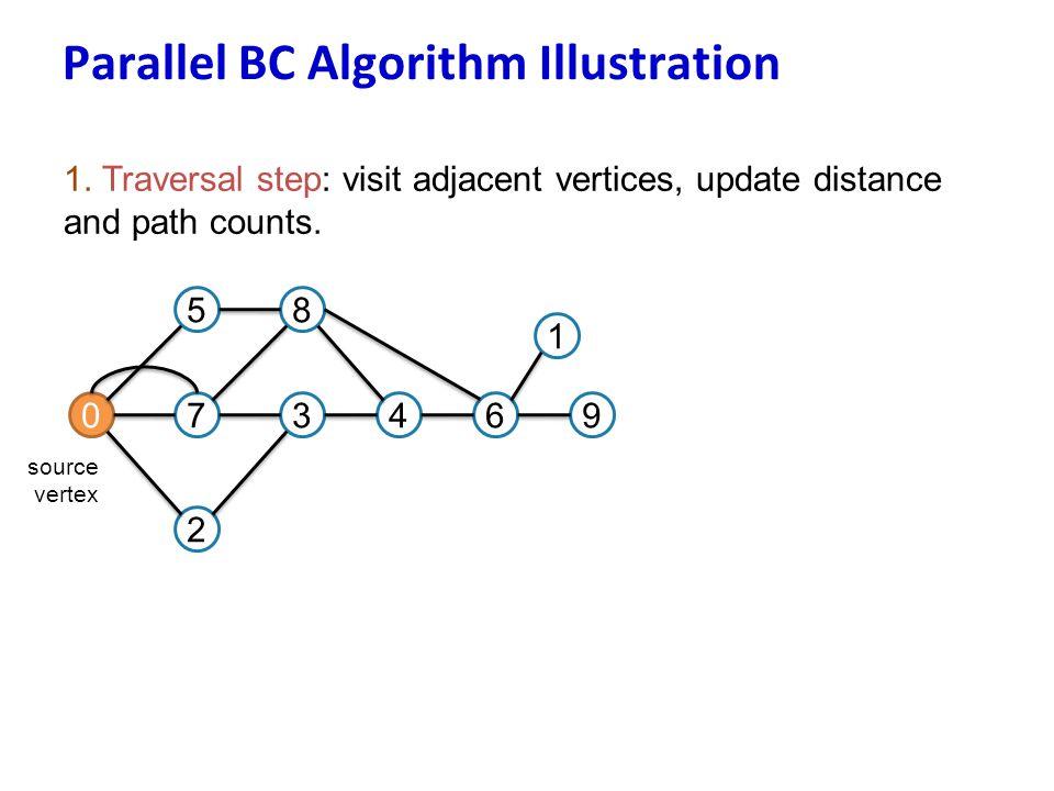 1. Traversal step: visit adjacent vertices, update distance and path counts. 07 5 3 8 2 46 1 9 source vertex