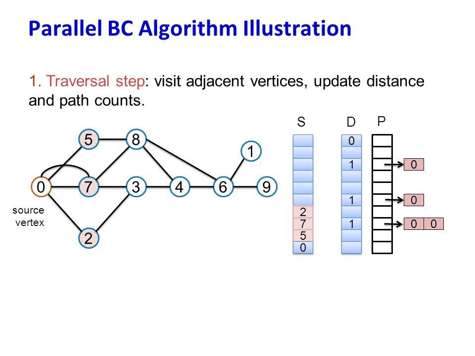 Parallel BC Algorithm Illustration 1. Traversal step: visit adjacent vertices, update distance and path counts. 07 5 3 8 2 46 1 9 source vertex 2 7 5