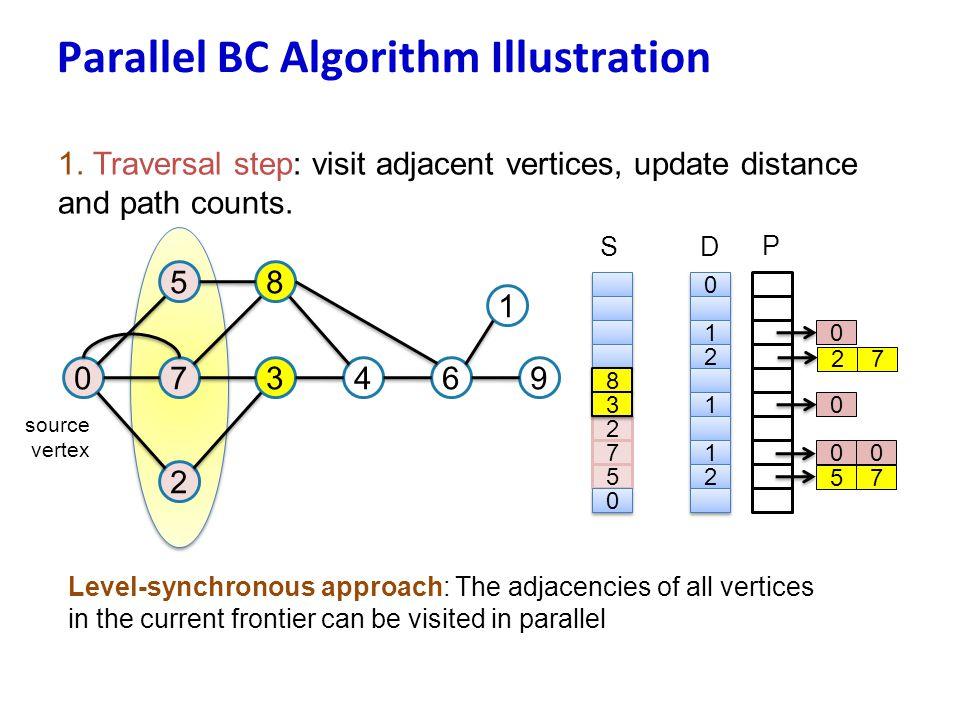 Parallel BC Algorithm Illustration 1. Traversal step: visit adjacent vertices, update distance and path counts. 07 5 3 8 2 46 1 9 source vertex 8 8 2