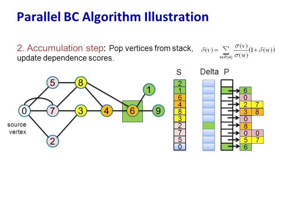 Parallel BC Algorithm Illustration 2. Accumulation step: Pop vertices from stack, update dependence scores. 07 5 3 8 2 46 1 9 source vertex 2 2 1 1 6