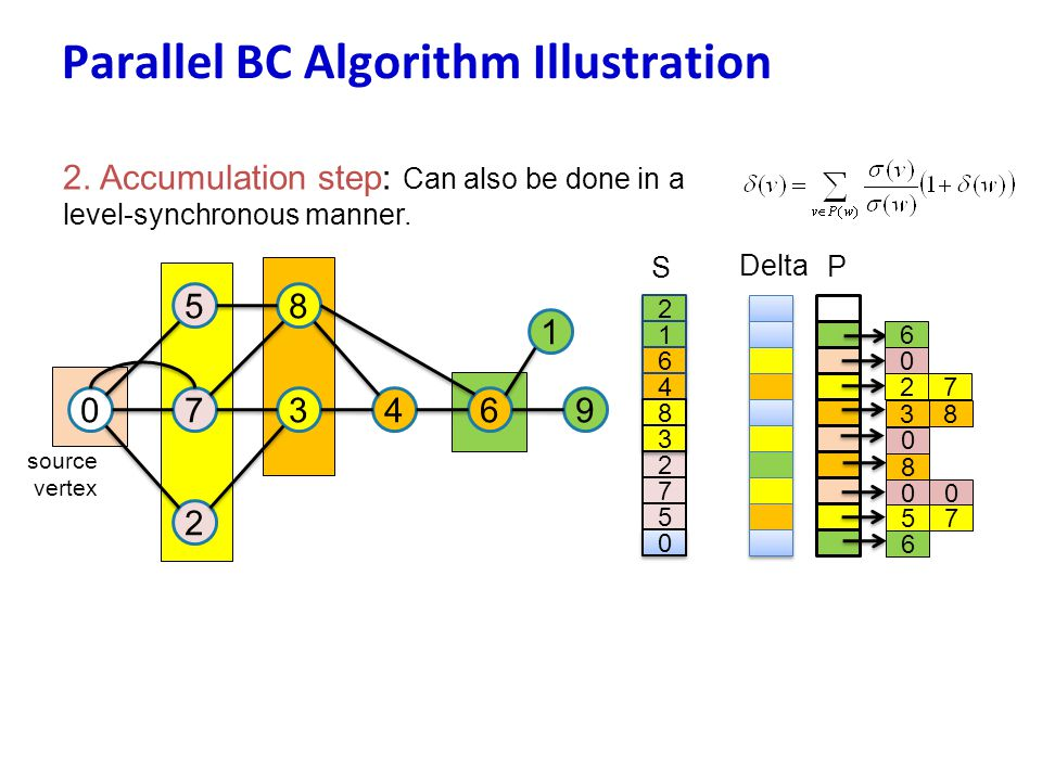 Parallel BC Algorithm Illustration 2. Accumulation step: Can also be done in a level-synchronous manner. 07 5 3 8 2 46 1 9 source vertex 2 2 1 1 6 6 4
