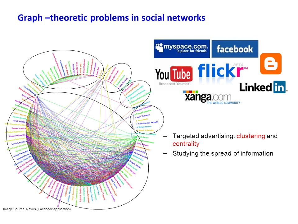 Image Source: Nexus (Facebook application) Graph –theoretic problems in social networks –Targeted advertising: clustering and centrality –Studying the