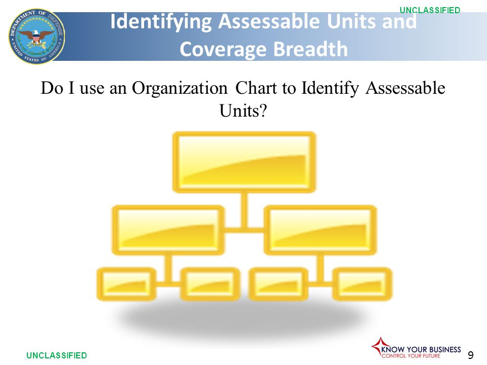 9 UNCLASSIFIED Do I use an Organization Chart to Identify Assessable Units? Identifying Assessable Units and Coverage Breadth