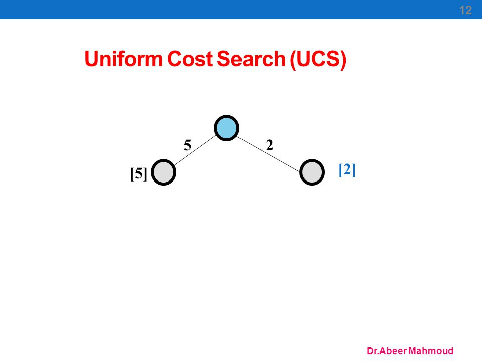 Dr.Abeer Mahmoud 12 Uniform Cost Search (UCS) 25 [5] [2]