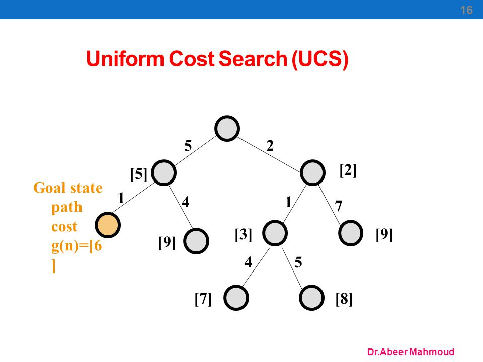Dr.Abeer Mahmoud 16 Uniform Cost Search (UCS) 25 1 7 45 [5] [2] [9][3] [7][8] 1 4 [9] Goal state path cost g(n)=[6 ]
