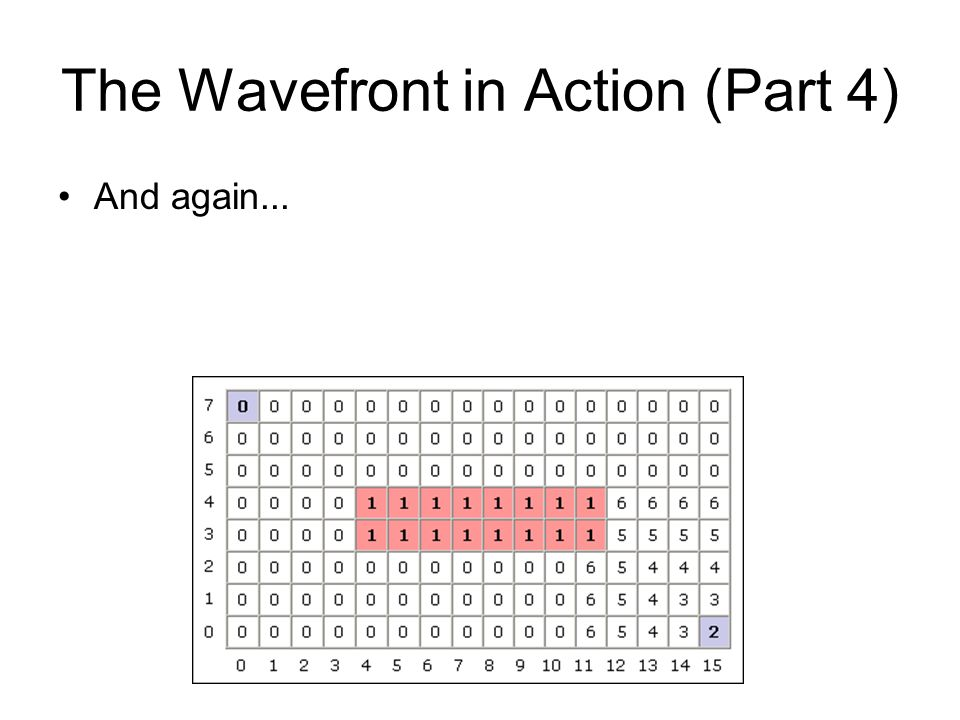 The Wavefront in Action (Part 4) And again...