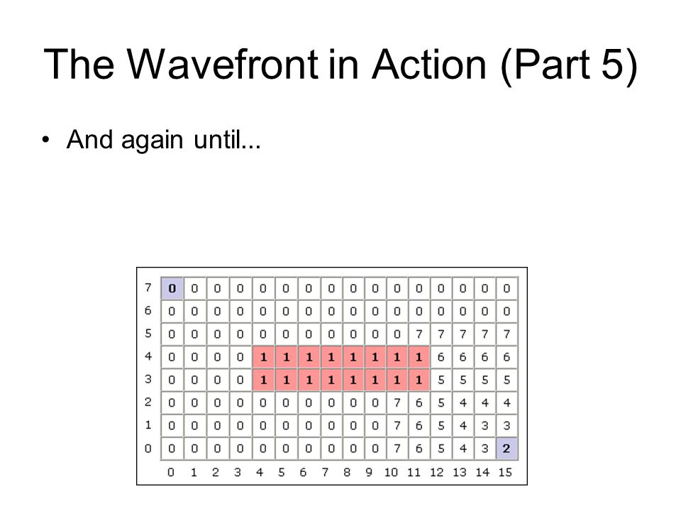 The Wavefront in Action (Part 5) And again until...