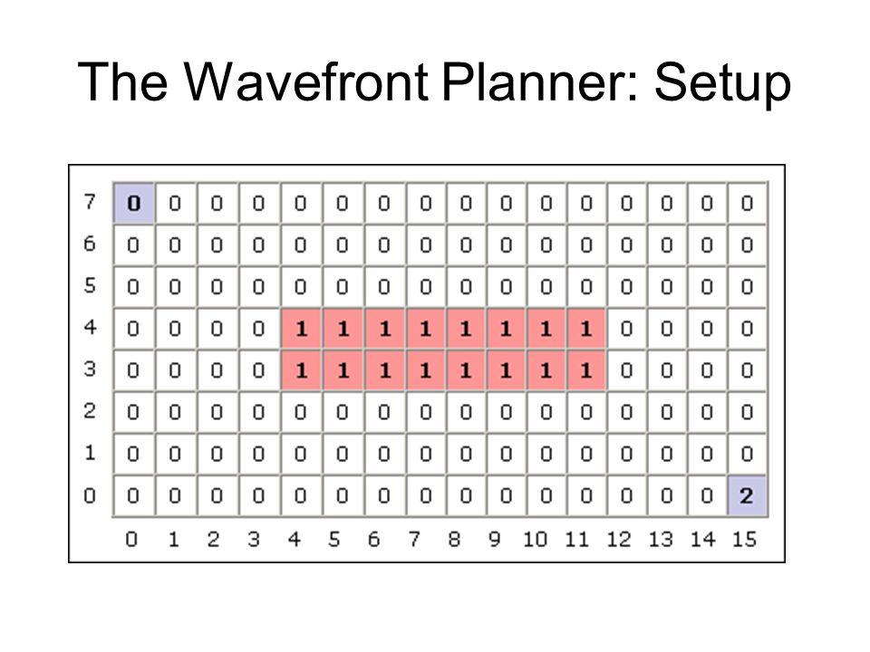 The Wavefront Planner: Setup