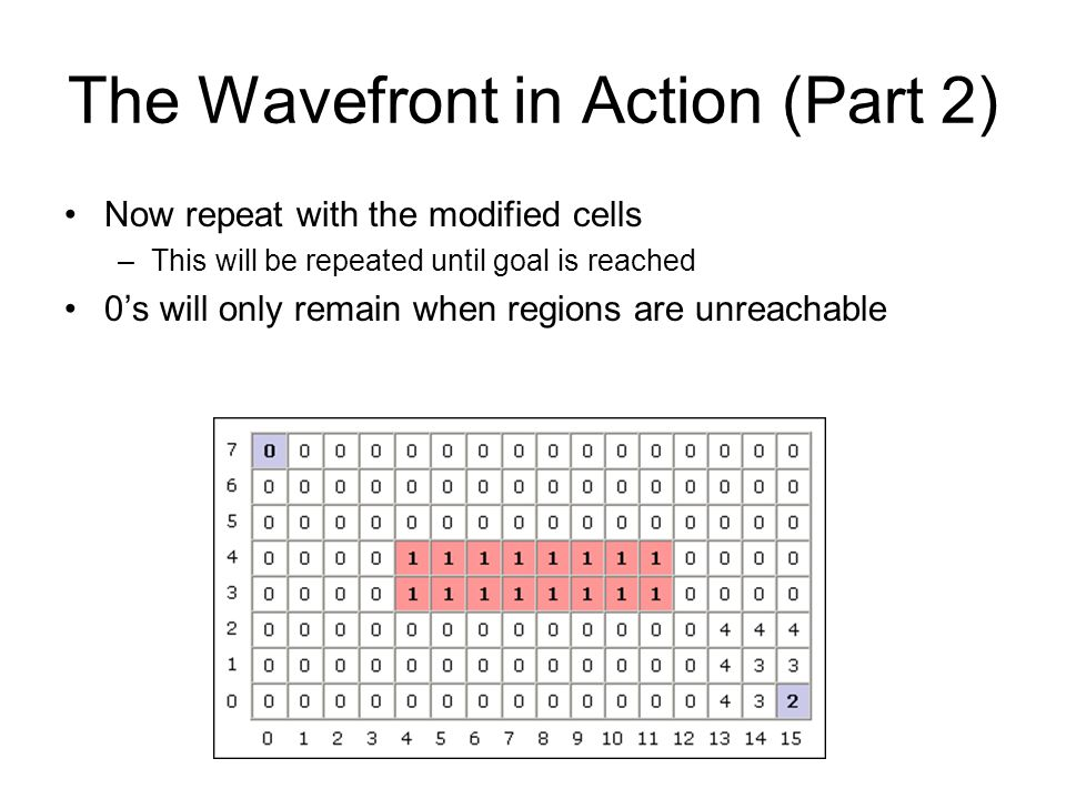 The Wavefront in Action (Part 2) Now repeat with the modified cells –This will be repeated until goal is reached 0's will only remain when regions are unreachable