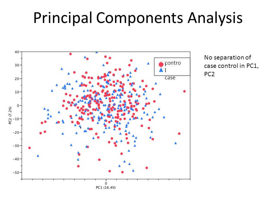 Principal Components Analysis contro l case No separation of case control in PC1, PC2