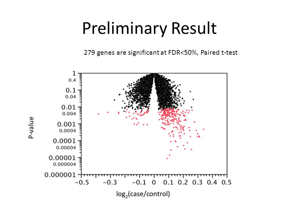 Preliminary Result 279 genes are significant at FDR<50%, Paired t-test