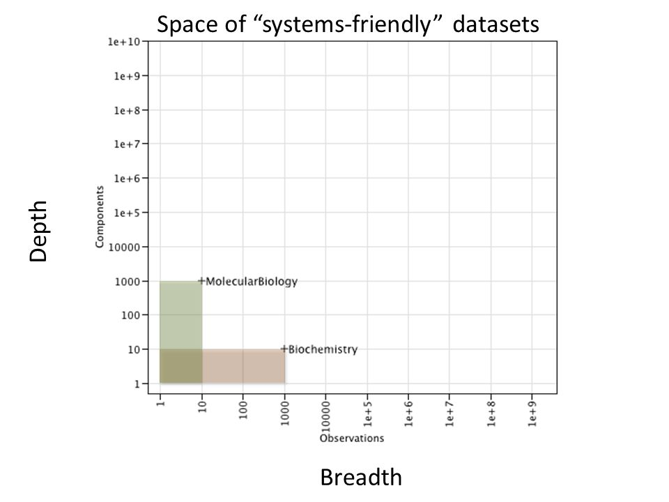 "Space of ""systems-friendly"" datasets Breadth Depth"