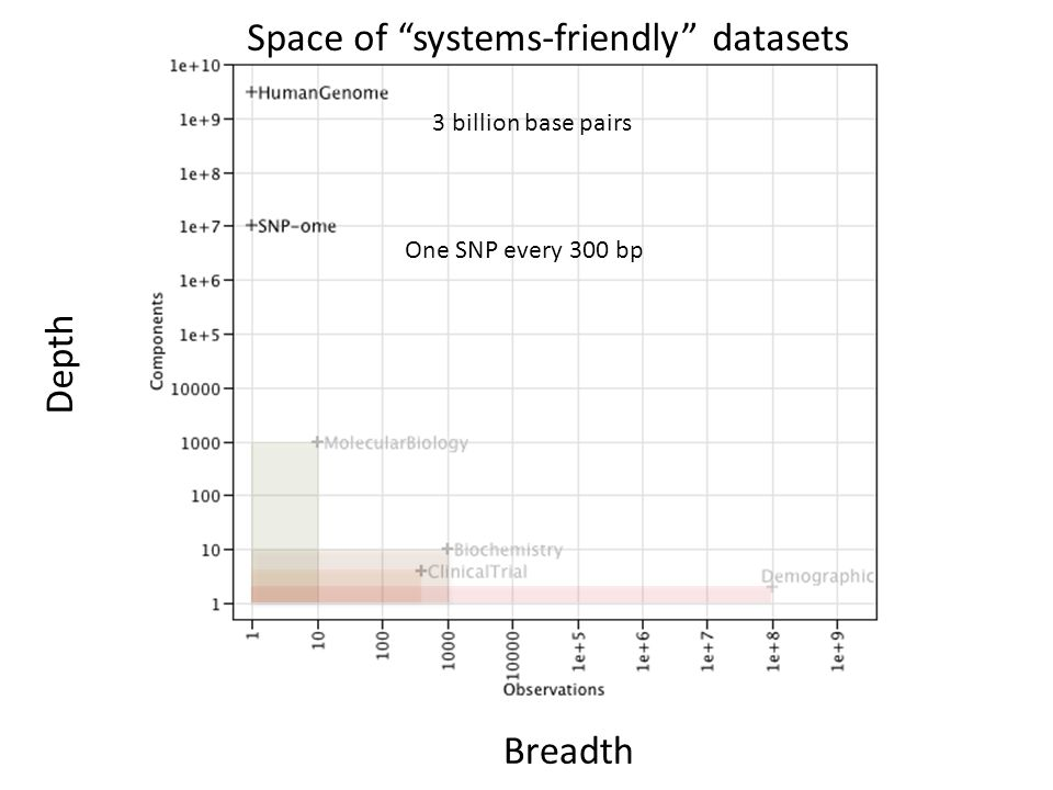 "3 billion base pairs One SNP every 300 bp Space of ""systems-friendly"" datasets Breadth Depth"