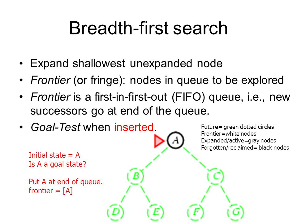 Breadth-first search Expand shallowest unexpanded node Frontier (or fringe): nodes in queue to be explored Frontier is a first-in-first-out (FIFO) que