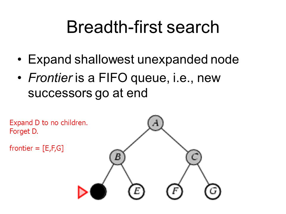Breadth-first search Expand shallowest unexpanded node Frontier is a FIFO queue, i.e., new successors go at end Expand D to no children. Forget D. fro