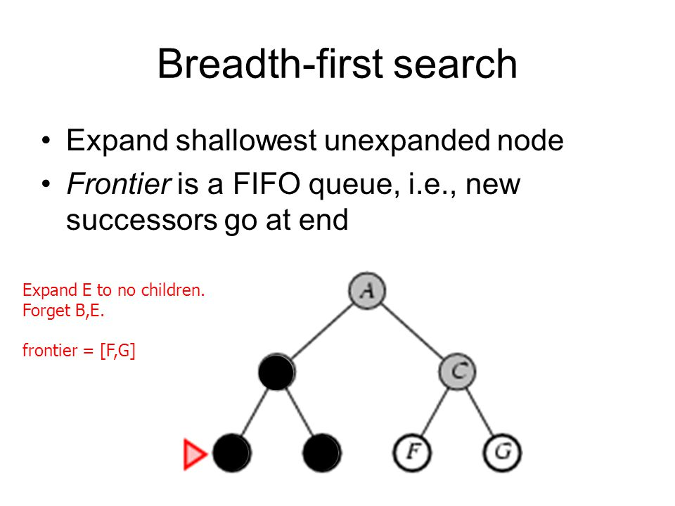 Breadth-first search Expand shallowest unexpanded node Frontier is a FIFO queue, i.e., new successors go at end Expand E to no children.
