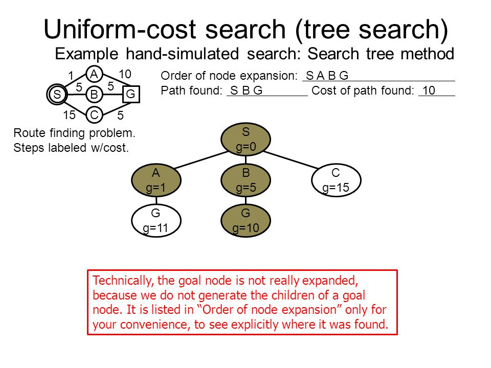 Uniform-cost search (tree search) Example hand-simulated search: Search tree method 10 S A B C G 1 5 15 5 5 Route finding problem. Steps labeled w/cos