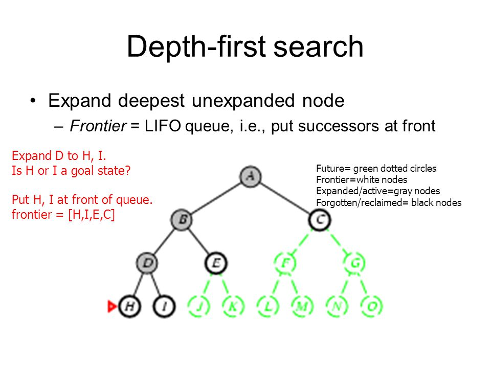 Depth-first search Expand deepest unexpanded node –Frontier = LIFO queue, i.e., put successors at front Expand D to H, I.