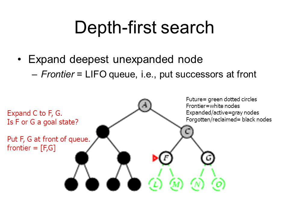 Depth-first search Expand deepest unexpanded node –Frontier = LIFO queue, i.e., put successors at front Expand C to F, G. Is F or G a goal state? Put