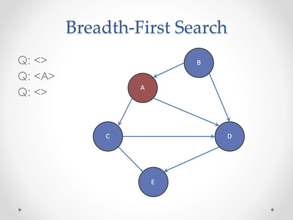 Breadth-First Search Q: <> Q: Q: <> A E B DC