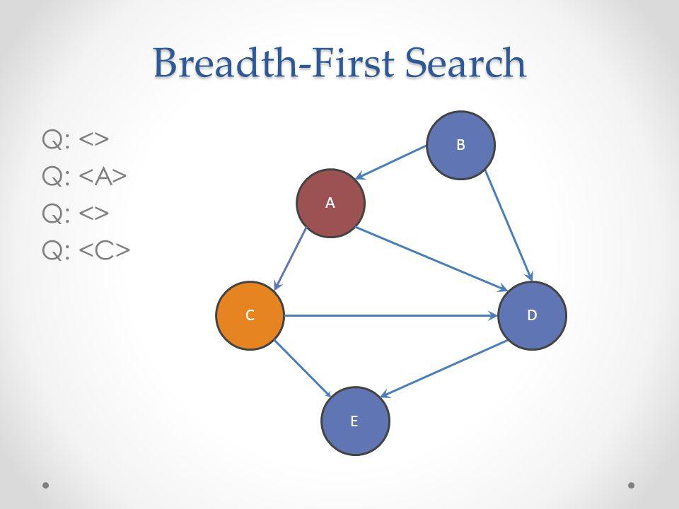 Breadth-First Search Q: <> Q: Q: <> Q: A C E B D