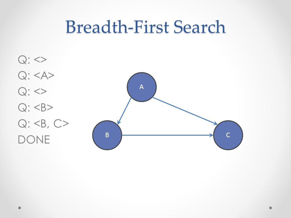 Breadth-First Search with Cycle Q: <> Q: Q: <> Q: Q: <> Q: Q: <> Q: NEVER DONE A BC