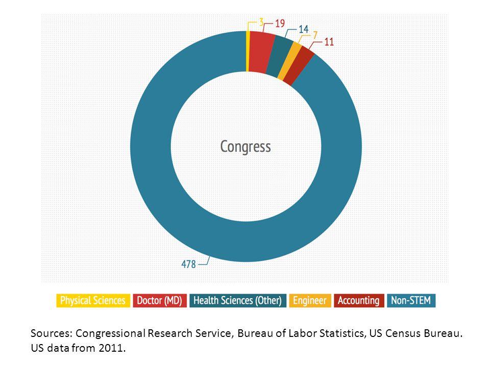 Sources: Congressional Research Service, Bureau of Labor Statistics, US Census Bureau. US data from 2011.