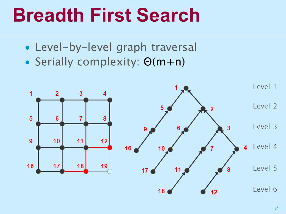 8 Breadth First Search ∙Level-by-level graph traversal ∙Serially complexity: Θ(m+n) Level 1 Level 2 1234 5678 9101112 16171819 16 4 Level 3 Level 4 17 118 Level 5 16 107 4 2 1 5 9 63 Level 6 12 18