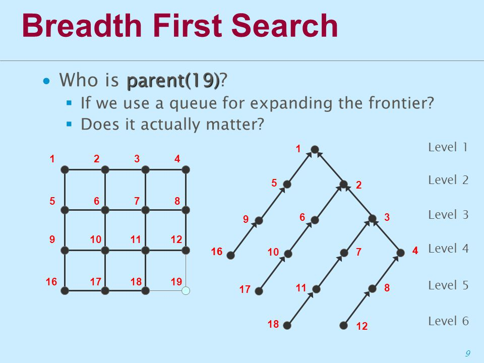 9 Breadth First Search parent(19) ∙Who is parent(19).