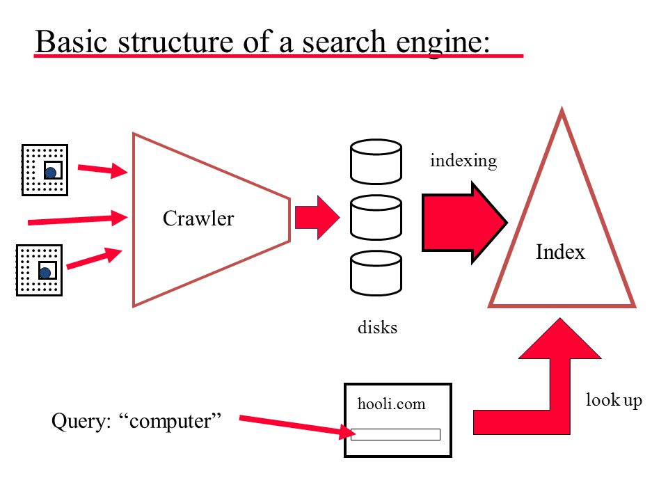Basic structure of a search engine: Crawler disks Index indexing hooli.com Query: computer look up