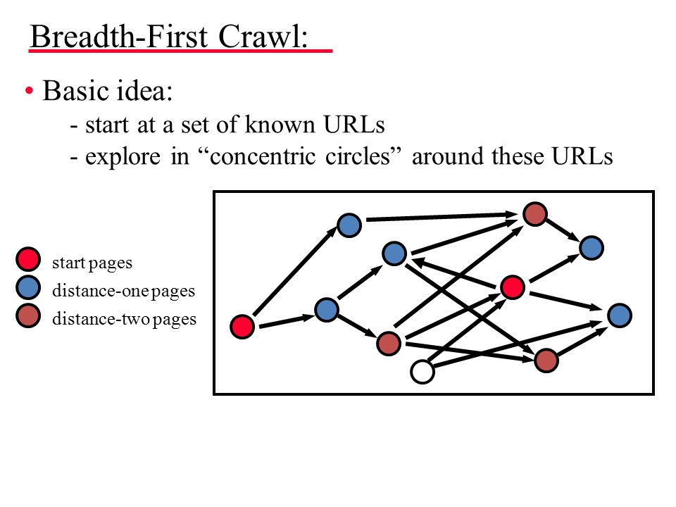 Breadth-First Crawl: Basic idea: - start at a set of known URLs - explore in concentric circles around these URLs start pages distance-one pages distance-two pages