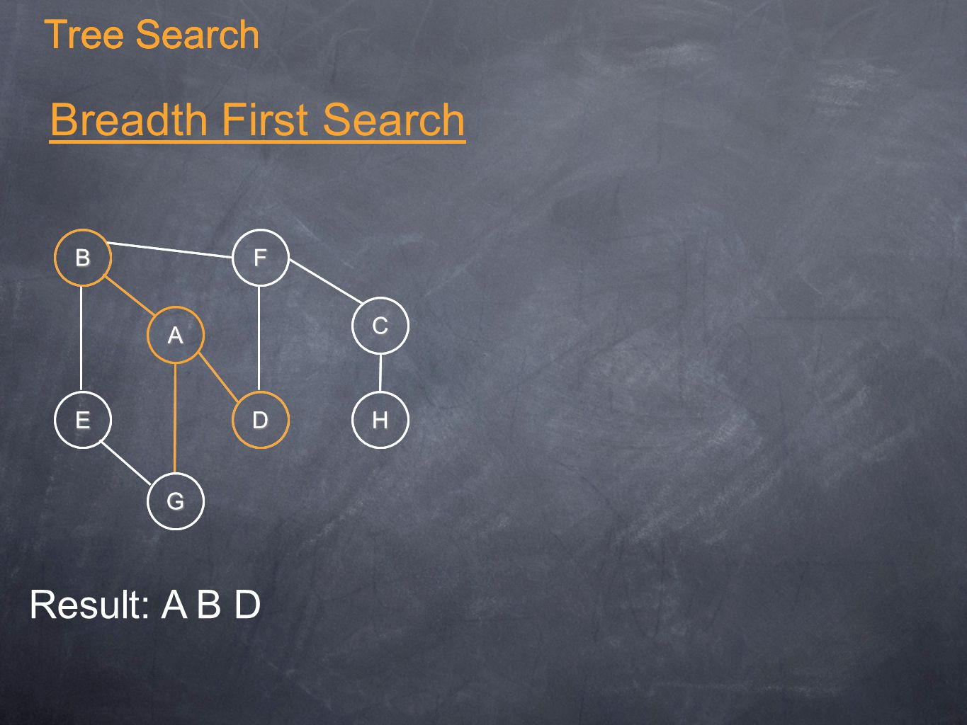Breadth First Search A B C G E F DH Result: A B D Tree Search A B C G E F DH