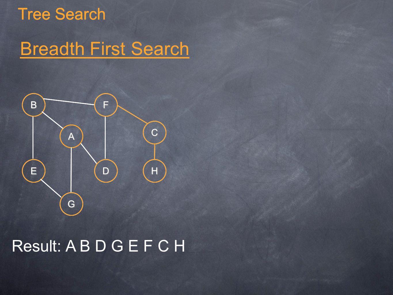 Tree Search Breadth First Search A B C G E F DH Tree Search A B C G E F DH Result: A B D G E F C H