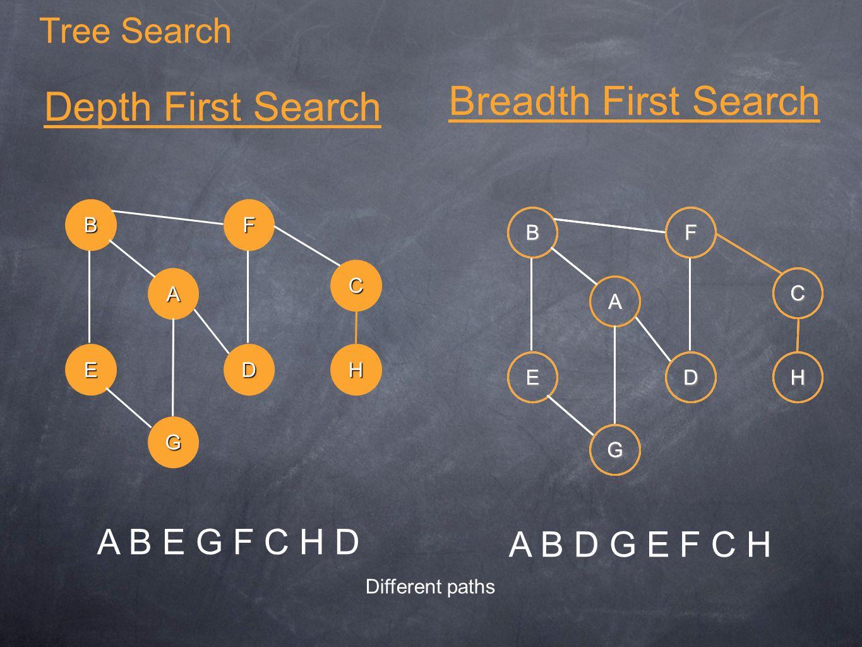 Tree Search A B E G F C H D A B C G E F DH Depth First Search Breadth First Search A B C G E F DH A B C G E F DH A B D G E F C H Different paths
