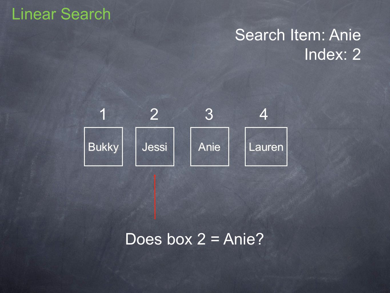 Search Item: Anie Index: 2 BukkyJessiAnieLauren 1234 Does box 2 = Anie Linear Search