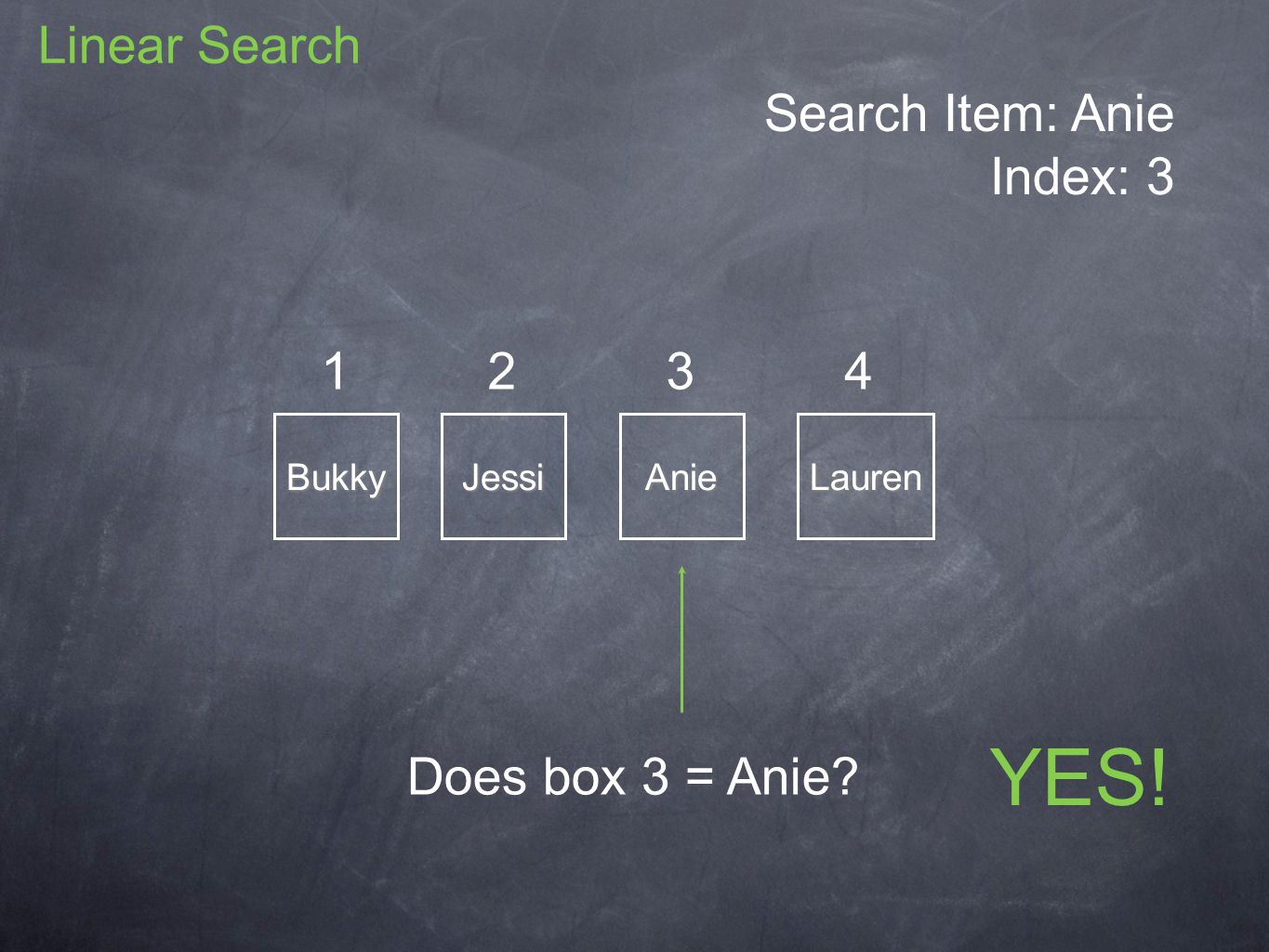 Search Item: Anie Index: 3 BukkyJessiAnieLauren 1234 Does box 3 = Anie YES! Linear Search