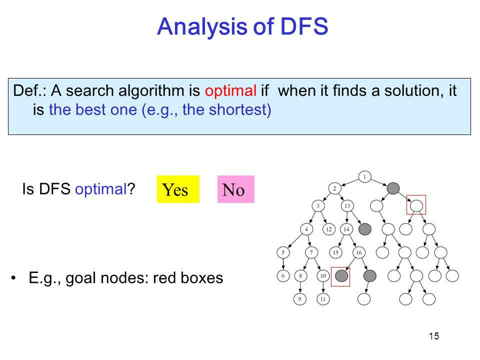 Analysis of DFS 15 Is DFS optimal? YesNo Def.: A search algorithm is optimal if when it finds a solution, it is the best one (e.g., the shortest) E.g.