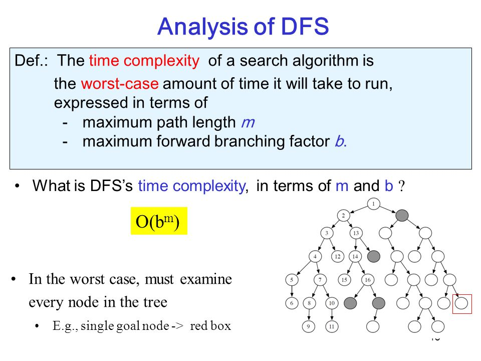 Analysis of DFS 18 What is DFS's time complexity, in terms of m and b ? In the worst case, must examine every node in the tree E.g., single goal node
