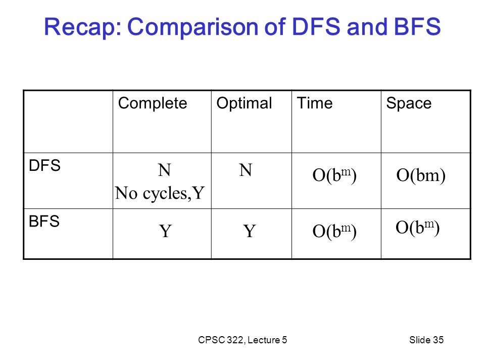 Recap: Comparison of DFS and BFS CPSC 322, Lecture 5Slide 35 CompleteOptimalTimeSpace DFS BFS O(b m ) NN No cycles,Y YY