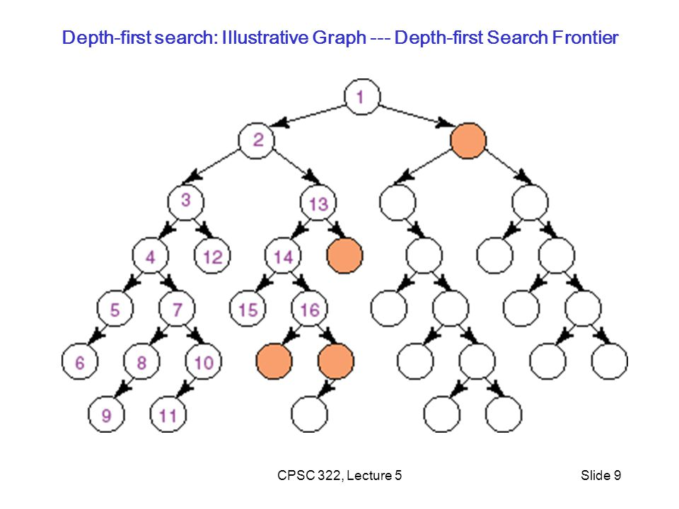 CPSC 322, Lecture 5Slide 9 Depth-first search: Illustrative Graph --- Depth-first Search Frontier