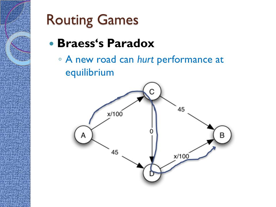 Routing Games Braess's Paradox ◦ A new road can hurt performance at equilibrium