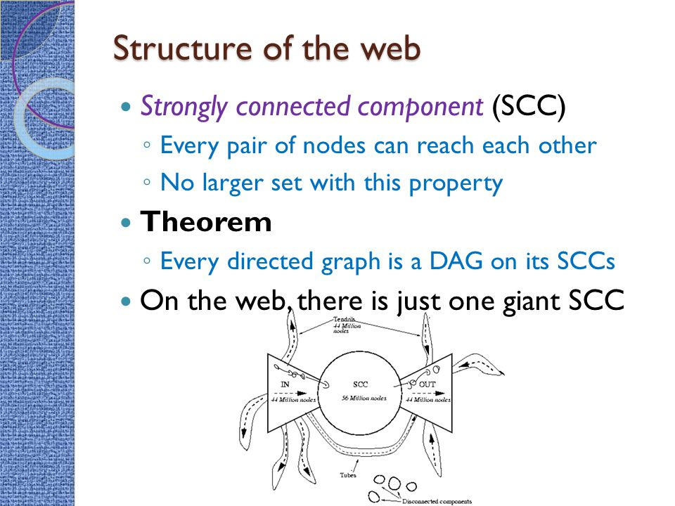 Structure of the web Strongly connected component (SCC) ◦ Every pair of nodes can reach each other ◦ No larger set with this property Theorem ◦ Every