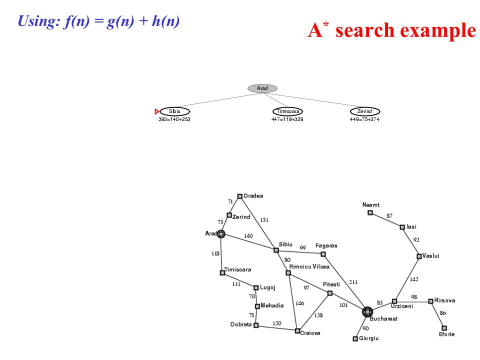 A * search example Using: f(n) = g(n) + h(n)