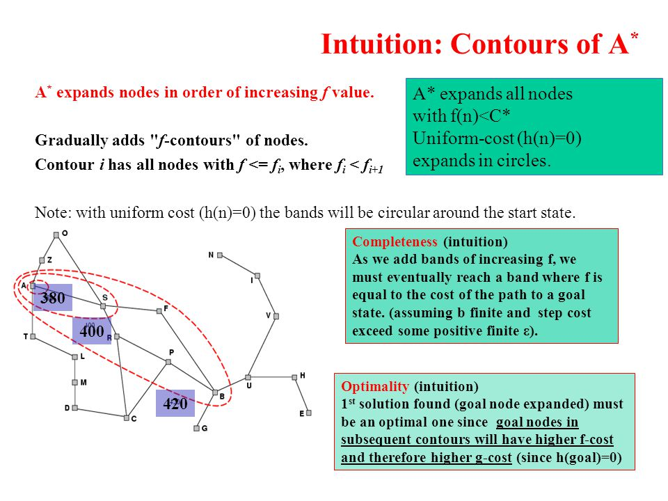 Intuition: Contours of A * A * expands nodes in order of increasing f value. Gradually adds