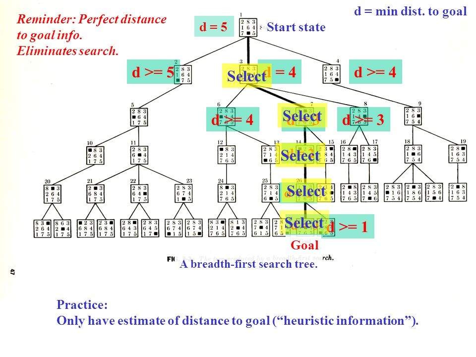 A breadth-first search tree. Start state Goal d = 5 d >= 5 d >= 4d >= 3d = 3 d >= 4d = 4 Reminder: Perfect distance to goal info. Eliminates search. d