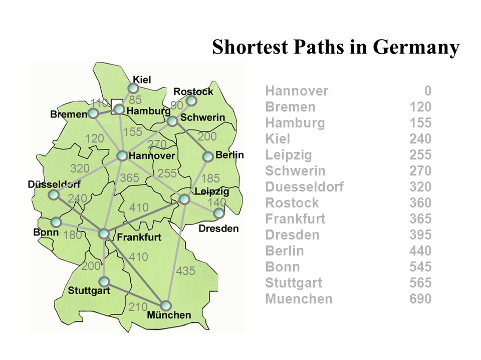 Shortest Paths in Germany We just solved a shortest path problem by means of the algorithm from Dijkstra.