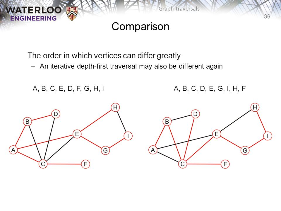 36 Graph traversals The order in which vertices can differ greatly –An iterative depth-first traversal may also be different again Comparison A, B, C, D, E, G, I, H, FA, B, C, E, D, F, G, H, I
