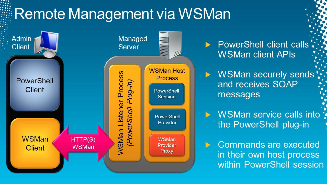 WSMan Listener Process (PowerShell Plug-in) WSMan Listener Process (PowerShell Plug-in) WSMan Host Process WSMan Host Process Admin Client PowerShell Client PowerShell Client WSMan Client WSMan Client Managed Server PowerShellSessionPowerShellSession PowerShell Provider WSMan Provider Proxy HTTP(S)WSManHTTP(S)WSMan