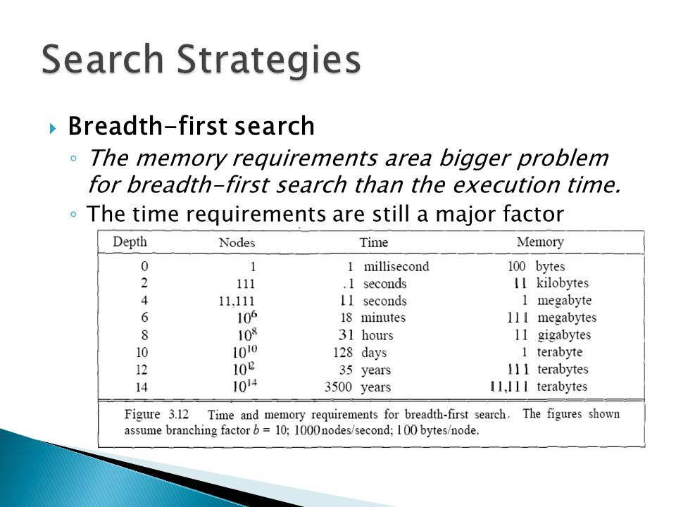  Breadth-first search ◦ The memory requirements area bigger problem for breadth-first search than the execution time. ◦ The time requirements are sti